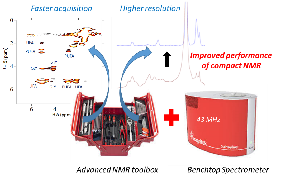 MIMM NMR 2 Advanced methods in benchtop NMR spectroscopy
