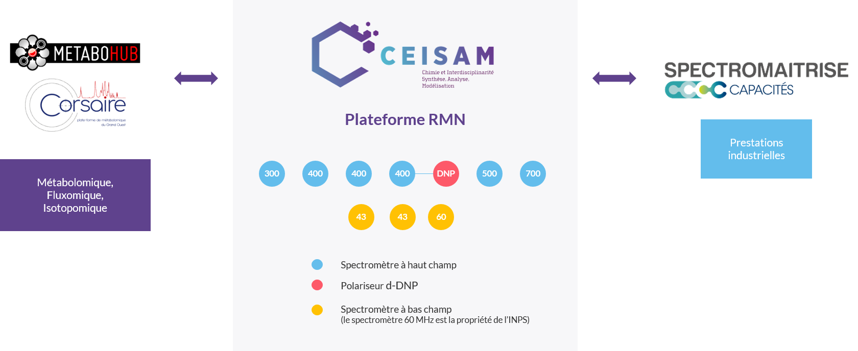 CEISAM Plateforme RMN