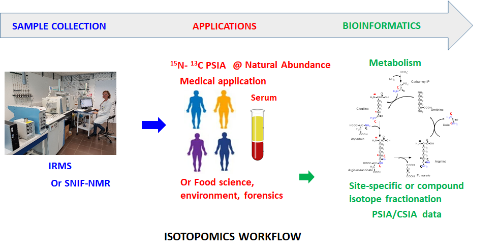 isotopomics ceisam