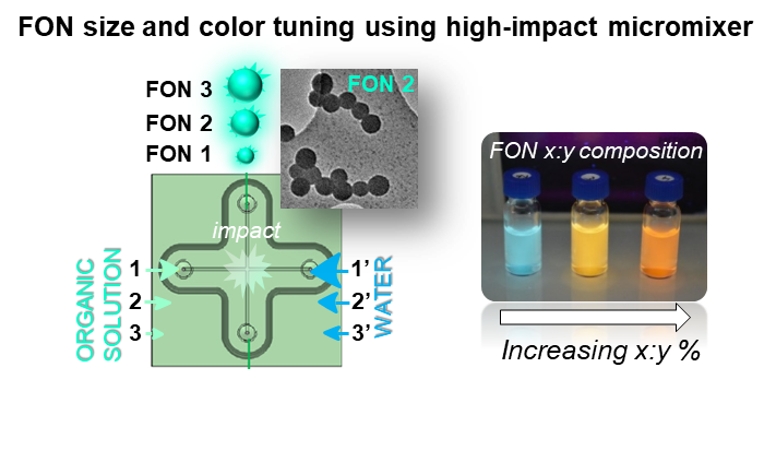 IMF - Microfluidics fabrication