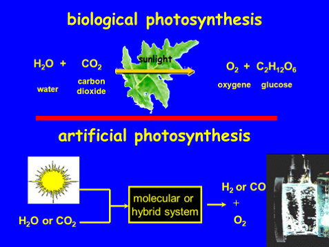 Figure 1 : Natural versus artificial photosynthesis