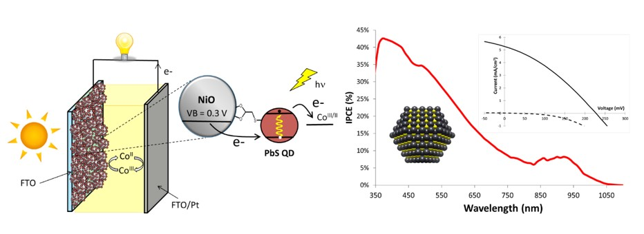 Schematic representation of the QD based p-QDSSC (left) and photo-action spectrum (red) along with current/voltage characteristics (black) of a PbS based p-QDSSC (right).