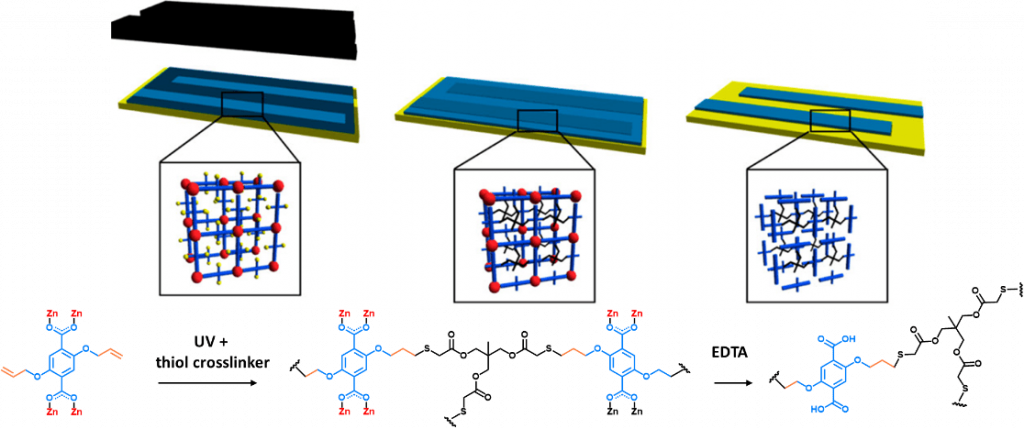 Localized Conversion of Metal-Organic Frameworks
