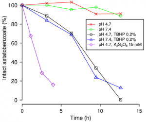 ModES - Investigating the astatine reactivity 2