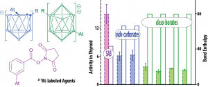 ModES - Investigating the astatine reactivity 1