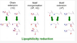 Modes - lipophilicity reduction