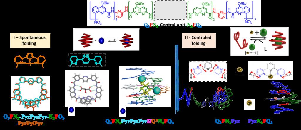 supramolecular-chemistry-SYMBIOSE-team-CEISAM